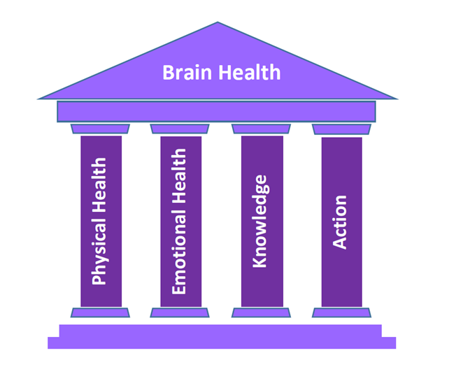 The four-pillar program to preserving brain health. 1 Physical health, 2 Emotional health, 3 Knowledge, 4 Action.